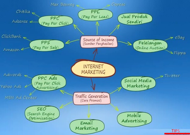 2 Tips Perencanaan Yang Matang Dalam Internet Marketing
